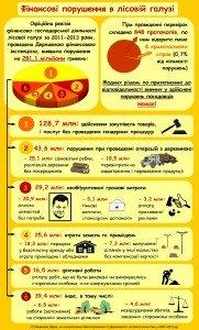 інфографіка-порушення лісагенство